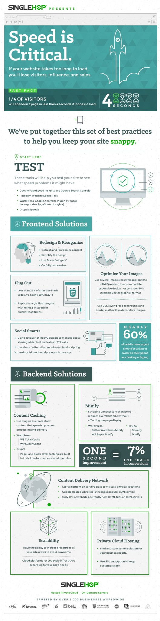 Page speed infographic