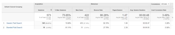 Channel Report, All Traffic in Acquisition Section
