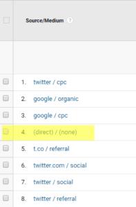 direct / none in Google Analytics
