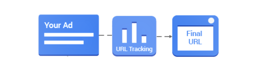 Parallel Tracking in Google Ads - Tillison Consulting