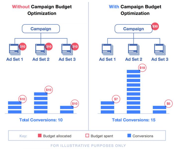 Facebook Campaign Budget Optimisation - Tillison Consulting
