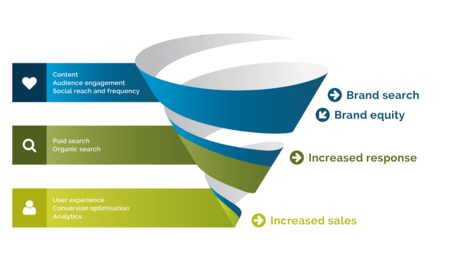 Marketing Funnel - Digital Marketing for Local Business
